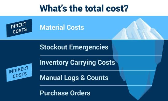 total-packaging-cost-iceberg